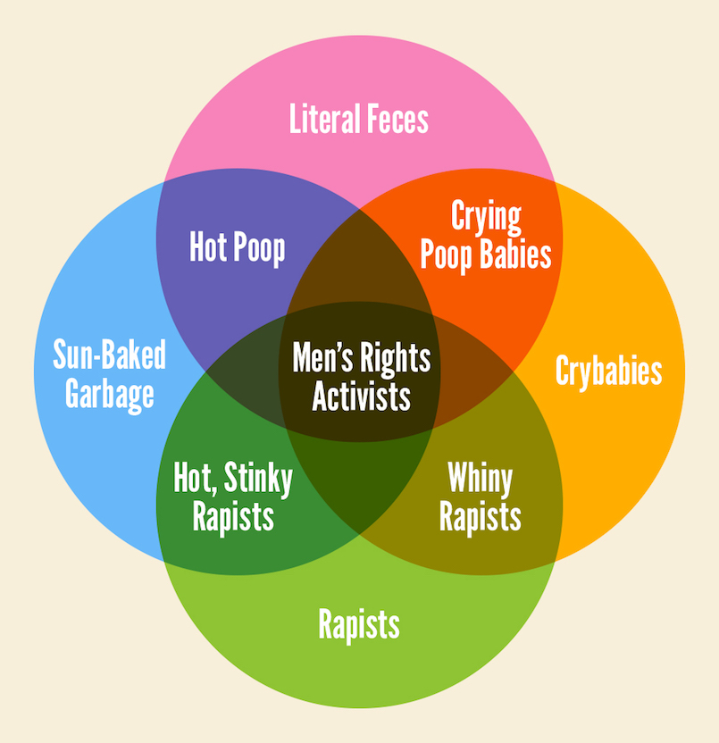 mens-rights-venn-diagram